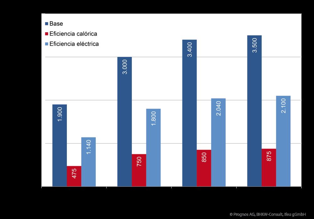 Förderhöhen nach der Mini-KWK-Richtlinie 2015